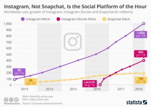 Instagram Stats 2019