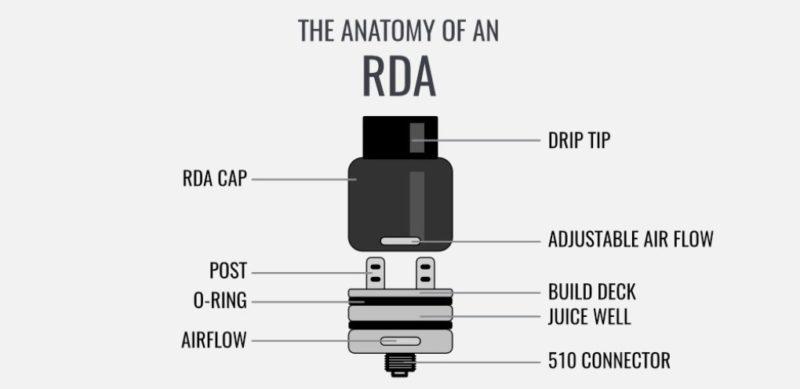 anatomy-of-an-RDA