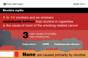 """Nicotine Is NOT A Carcinogen"" – Public Health England"