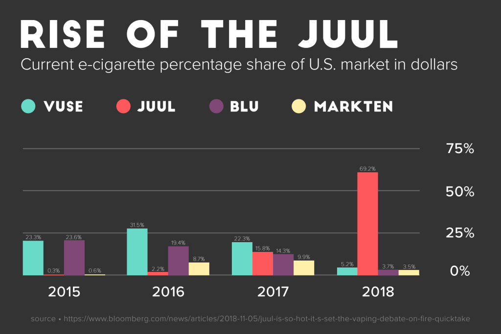 The JUUL Vape Explained: How It Works & Reviews of Device
