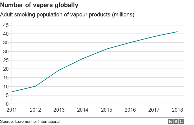 vaping global growth