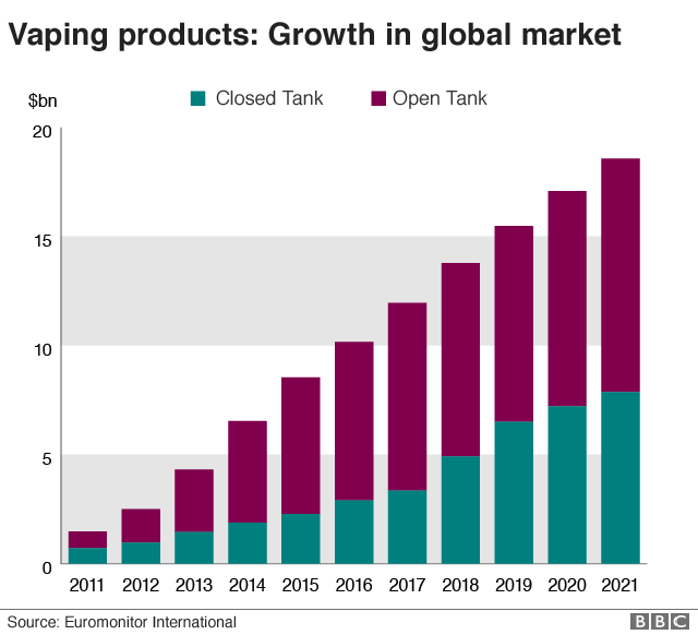vaping product growth