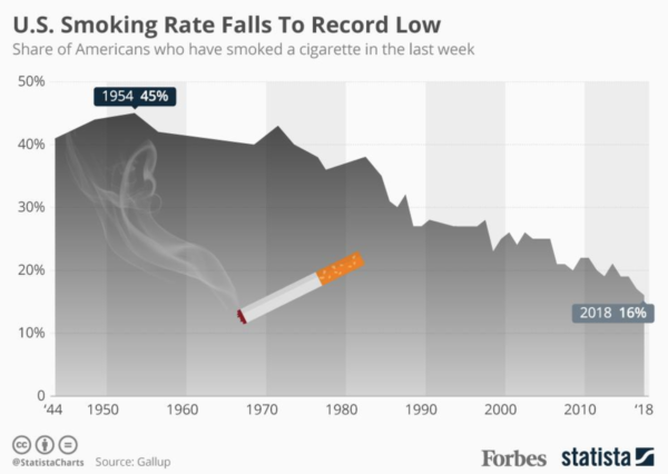 US Smoking Rates Over Time
