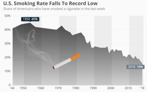 US Smoking Rates